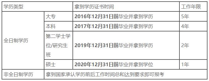 2021中级会计职称考试报名工作年限