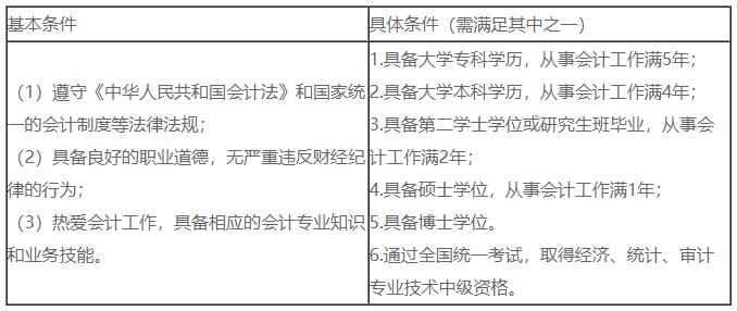 2021中级会计职称考试报名条件