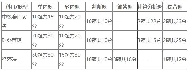 2020年中级会计职称考试各题型分值表